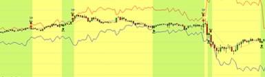 Forex, la posizione lunga (long) e corta (short): Come e Quando Investire