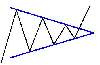 triangolo simmetrico forex
