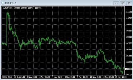 analisi valuta: eur/jpy