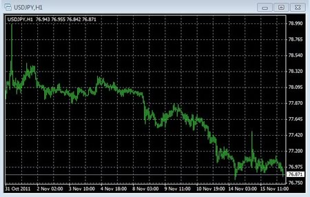 Analisi valute: usd/jpy