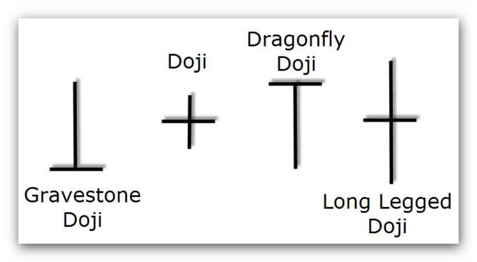 Candele Doji, un esempio reale