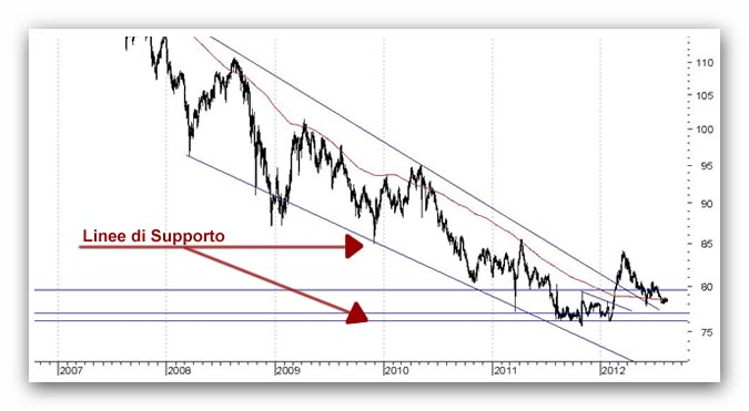 Forex, i supporti