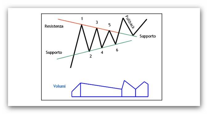 La figura del triangolo nel Forex.