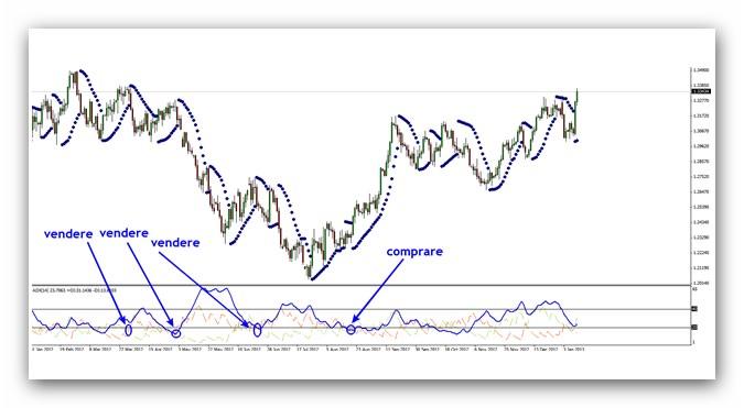 indicatore-SAR-ADX-3