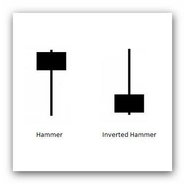 candela-hammer-forex