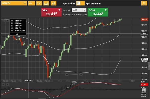 21-luglio-2015-analisi-valute-usd-jpy