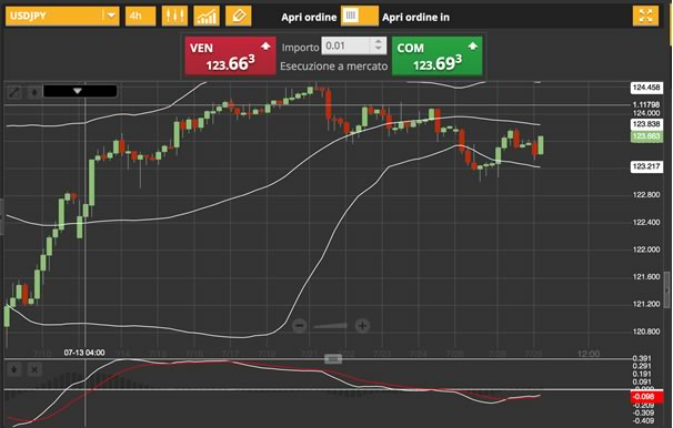 29-luglio-2015-analisi-valute-usd-jpy
