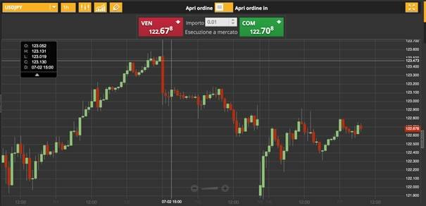 7-luglio-2015-analisi-valute-usd-jpy