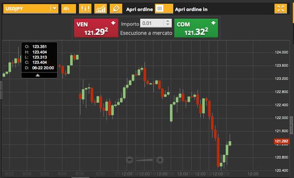 9-luglio-2015-analisi-valute-usd-jpy