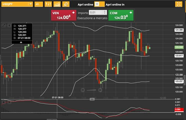 3-agosto-2015-analisi-valute-usd-jpy