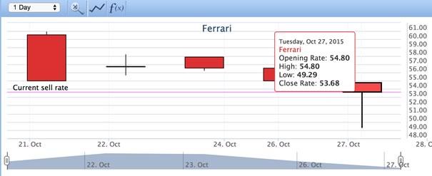 Prezzo delle azioni Ferrari
