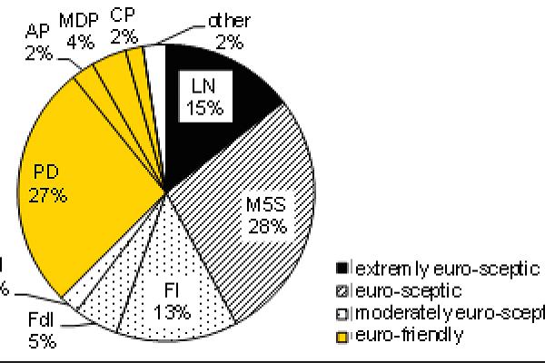 Grafico Commerzbank sulle elezioni politiche 2018 in Italia