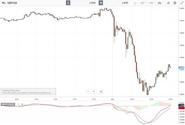 sterlina-dollaro-dopo-brexit