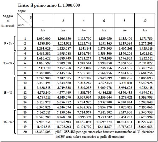 Calcolo buoni fruttiferi postali serie P/O