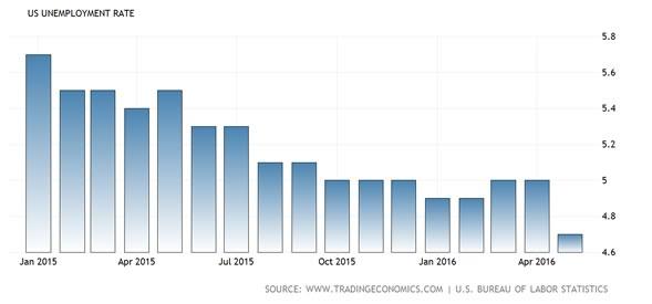 Grafico Disoccupazione USA