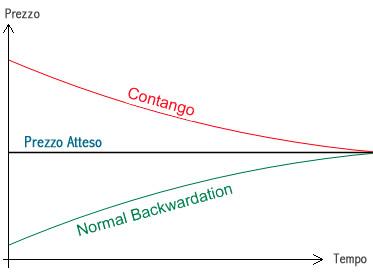 Prezzi delle materie prime: contango e backwardation