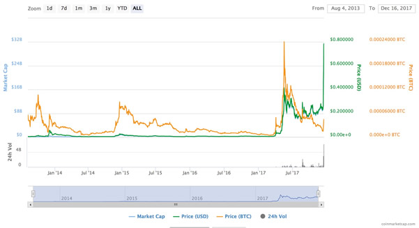 Previsioni Prezzo Ripple Coin XRP