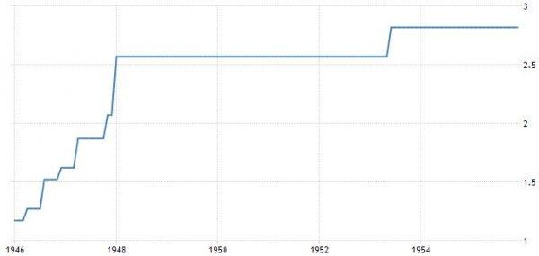 prezzo_del_petrolio_storico_1946-1955