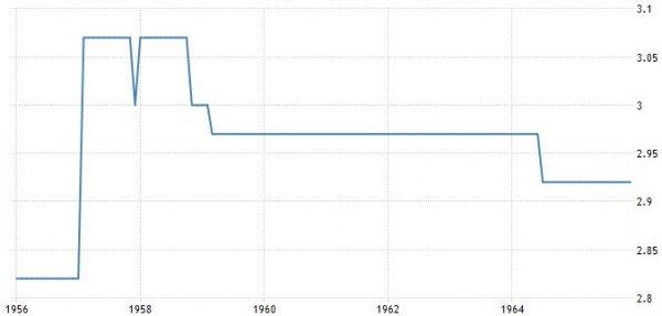 prezzo_del_petrolio_storico_1956-1965