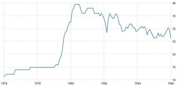 prezzo_del_petrolio_storico_1976-1985