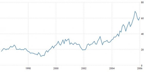 prezzo_del_petrolio_storico_1996-2005