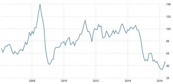 prezzo_del_petrolio_storico_2006-2016
