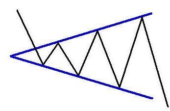 triangolo di espansione forex