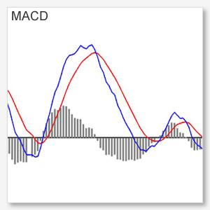 MACD-forex