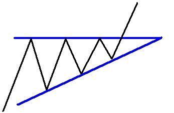 triangolo ascendente forex