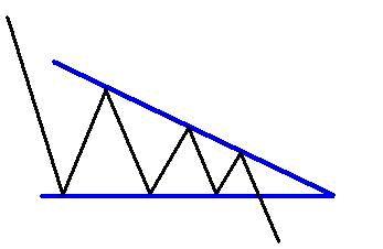 triangolo discendente forex