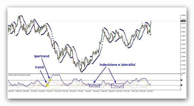 indicatore-SAR-ADX-2