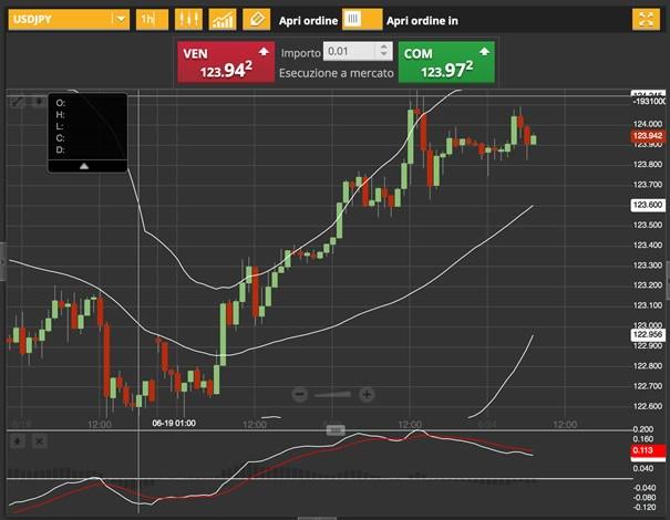 24-giugno-2015-analisi-valute-usd-jpy