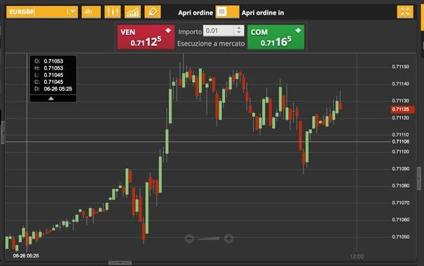 26-giugno-2015-analisi-valute-eur-gbp