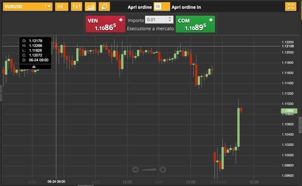 29-giugno-2015-analisi-valute-eur-usd