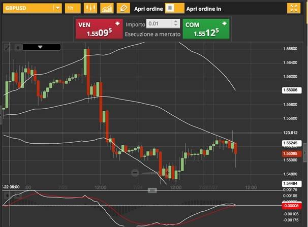 27-luglio-2015-analisi-valute-gbp-usd