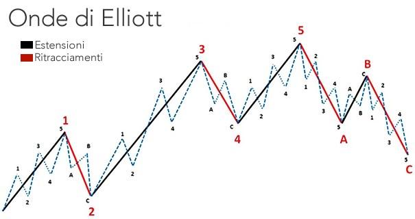 Estensioni-Ritracciamenti-Onde-di-Elliot