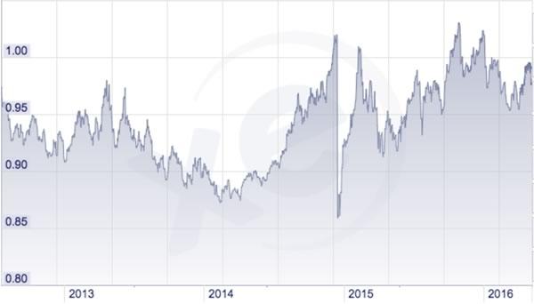 Grafico Dollaro Americano / Franco Svizzero