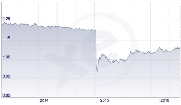 Grafico franco svizzero / euro