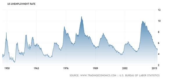 Grafico Tasso Disoccupazione USA
