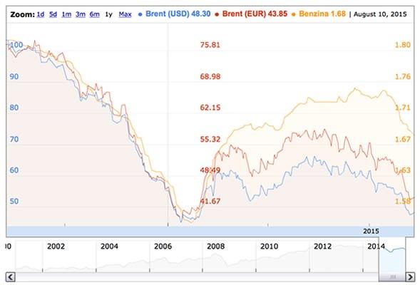 Grafico con il Paragone tra i prezzi del Brent in dollari, in euro e il prezzo della benzina