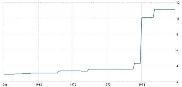 prezzo_del_petrolio_storico_1966-1975