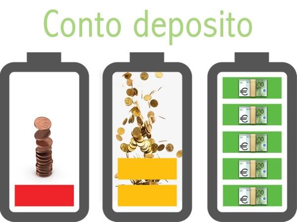 Conto Deposito BCCfor Web, opinioni 2019