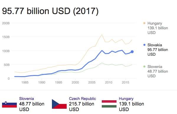 PIL della Slovacchia